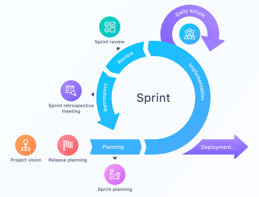 Scrum sprint events cycle