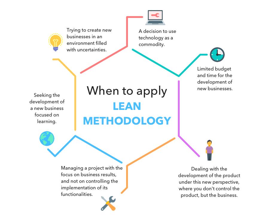 Lean Processes