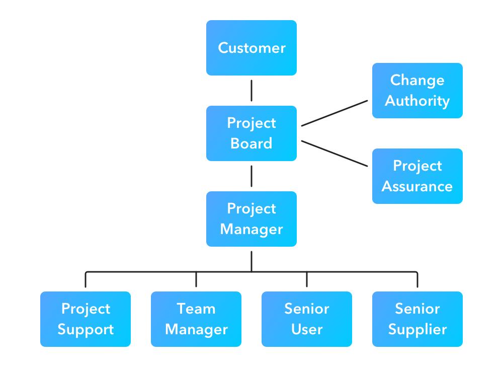 Prince2 Methodology Roles