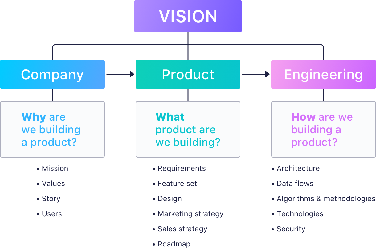 Product vision answers why, what and how