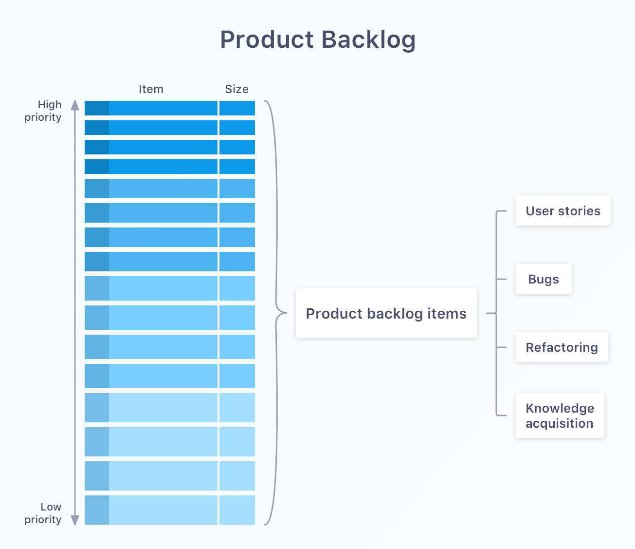 Product backlog tasks types