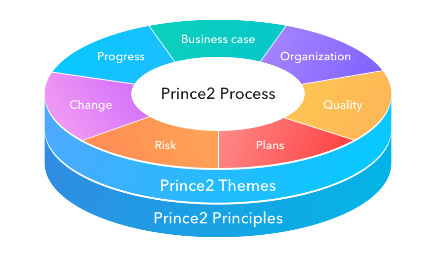 Prince2 Project Management Methodology Yes Or No Infinity