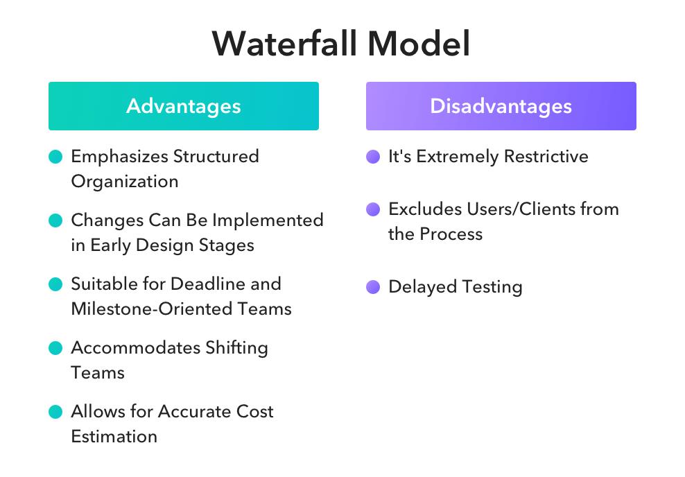 Waterfall Advantages