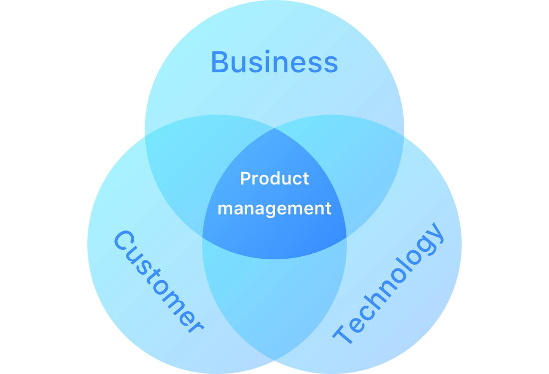 What is product management
