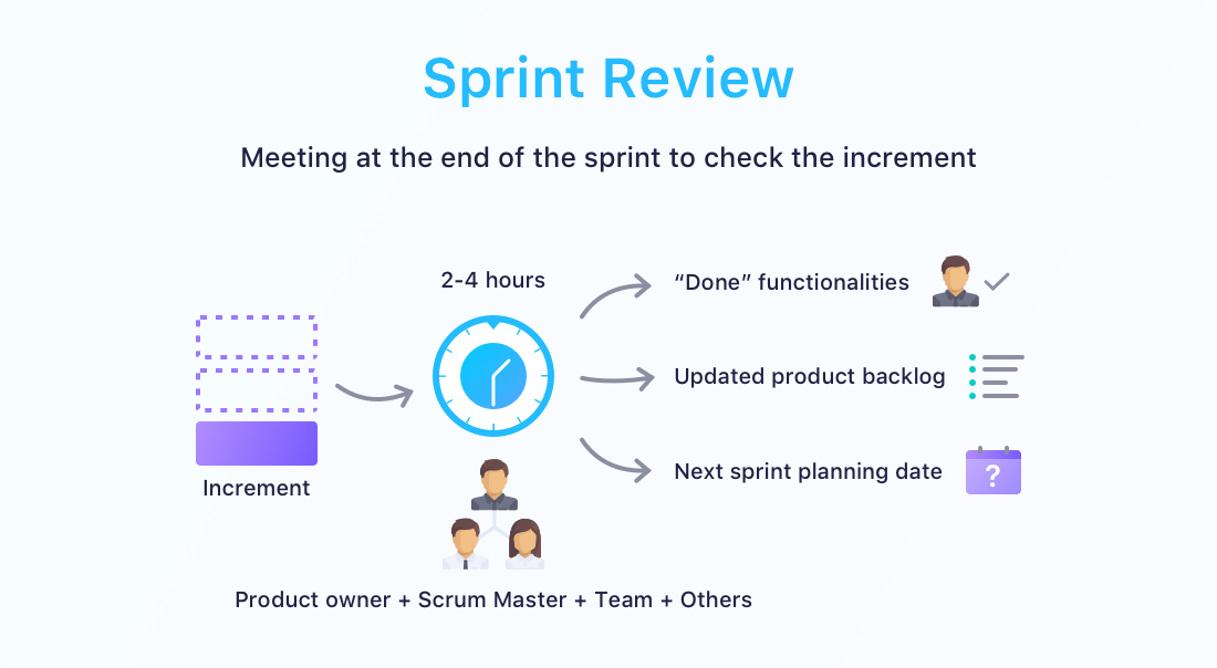 Sprint Review Agenda