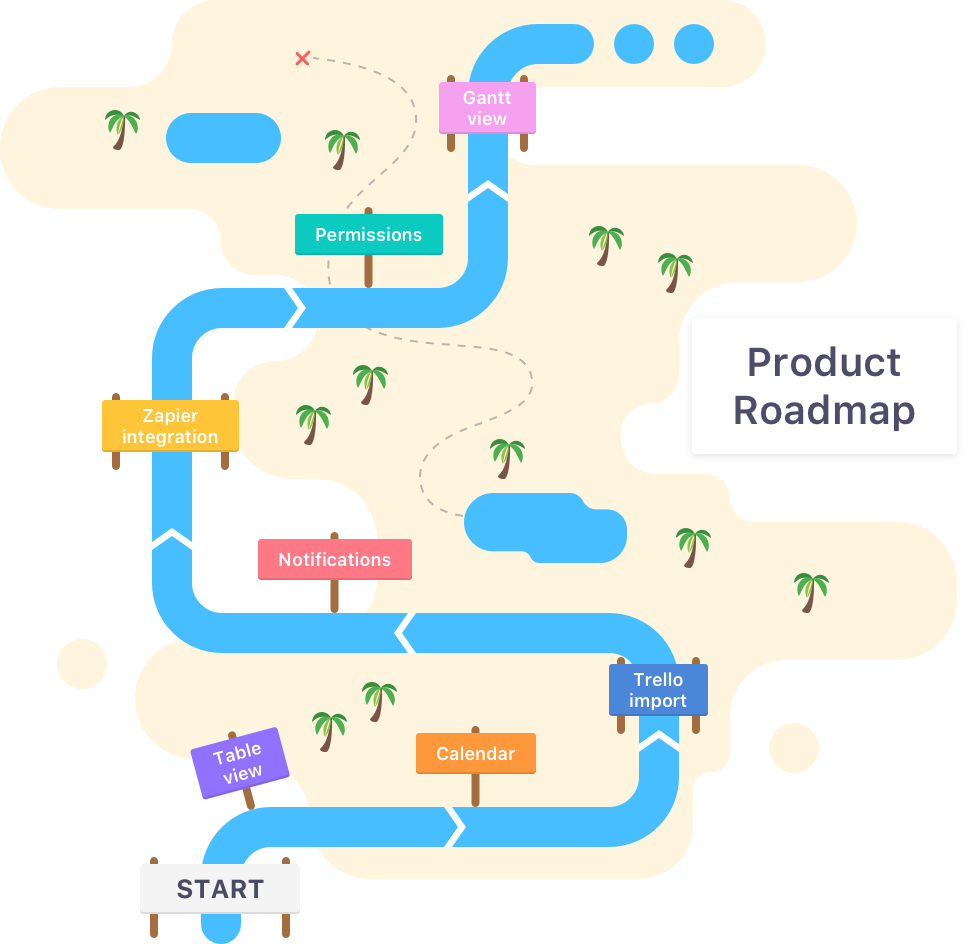 Visual product roadmap example
